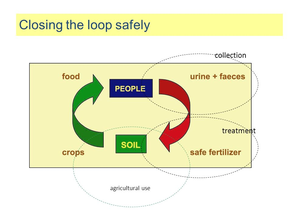 collection agricultural use treatment Closing the loop safely