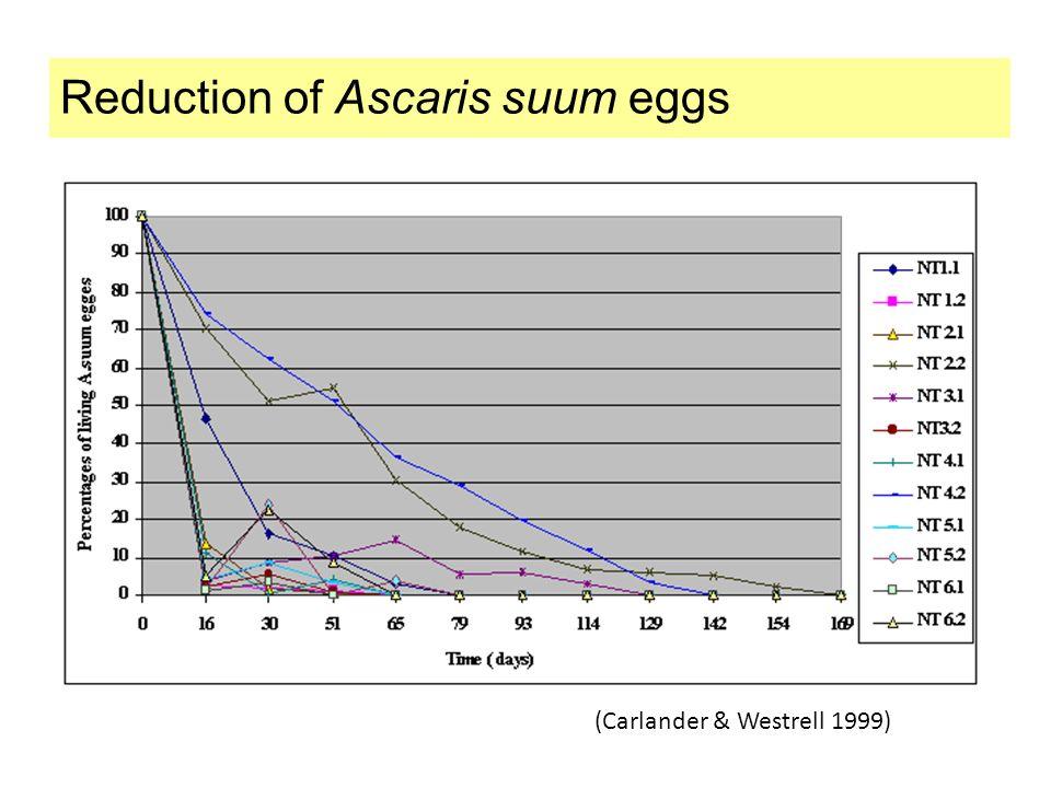 Reduction of Ascaris suum eggs (Carlander & Westrell 1999)
