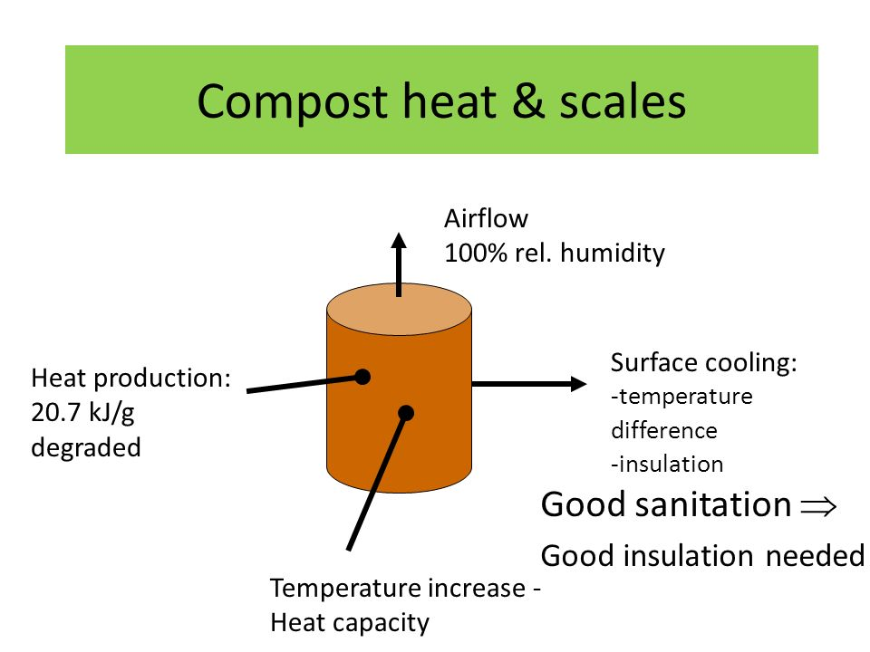 Compost heat & scales Heat production: 20.7 kJ/g degraded Temperature increase - Heat capacity Surface cooling: -temperature difference -insulation Airflow 100% rel.