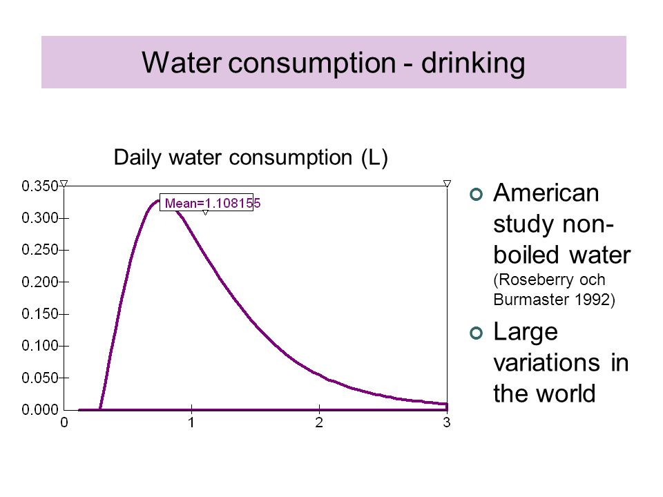 American study non- boiled water (Roseberry och Burmaster 1992) Large variations in the world Daily water consumption (L) Water consumption - drinking