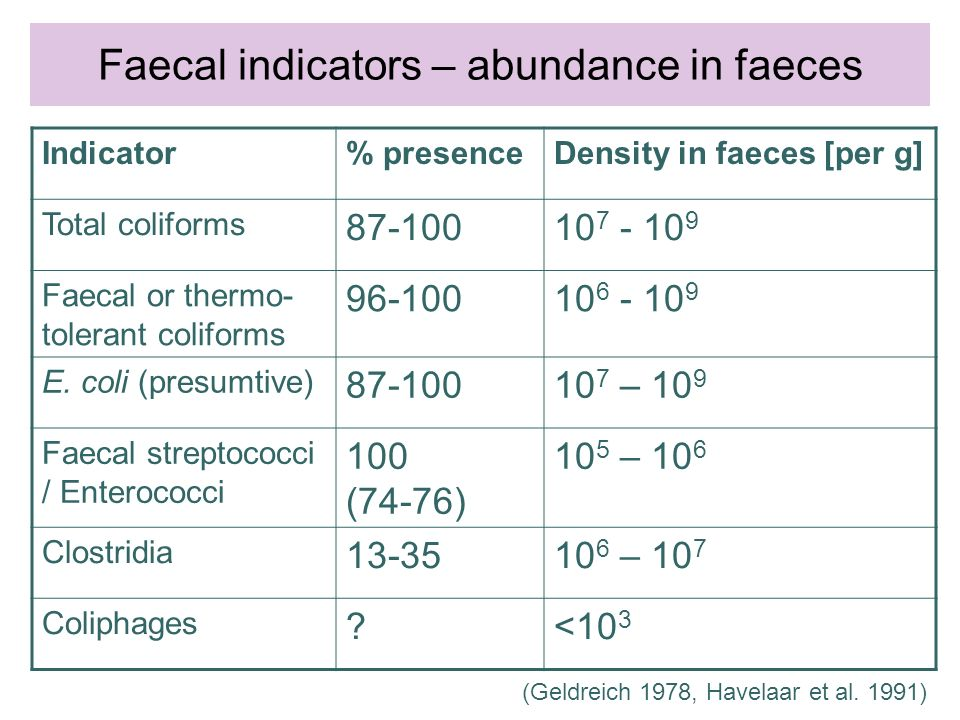 Indicator% presenceDensity in faeces [per g] Total coliforms 87-10010 7 - 10 9 Faecal or thermo- tolerant coliforms 96-10010 6 - 10 9 E.