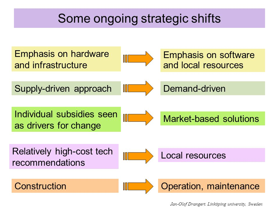 Some ongoing strategic shifts Operation, maintenance Emphasis on hardware and infrastructure Emphasis on software and local resources Demand-drivenSupply-driven approach Individual subsidies seen as drivers for change Market-based solutions Relatively high-cost tech recommendations Construction Local resources Jan-Olof Drangert.