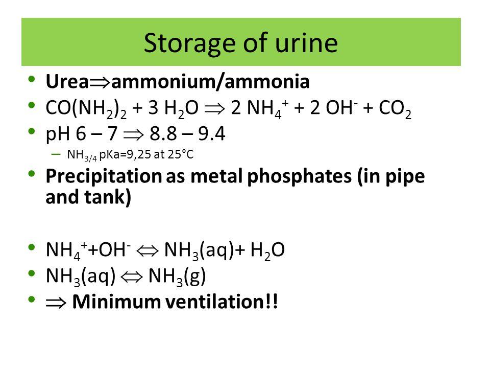 Storage of urine Urea ammonium/ammonia CO(NH 2 ) 2 + 3 H 2 O 2 NH 4 + + 2 OH - + CO 2 pH 6 – 7 8.8 – 9.4 – NH 3/4 pKa=9,25 at 25°C Precipitation as me