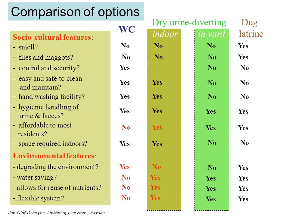 Comparison of options Socio-cultural features : - smell.