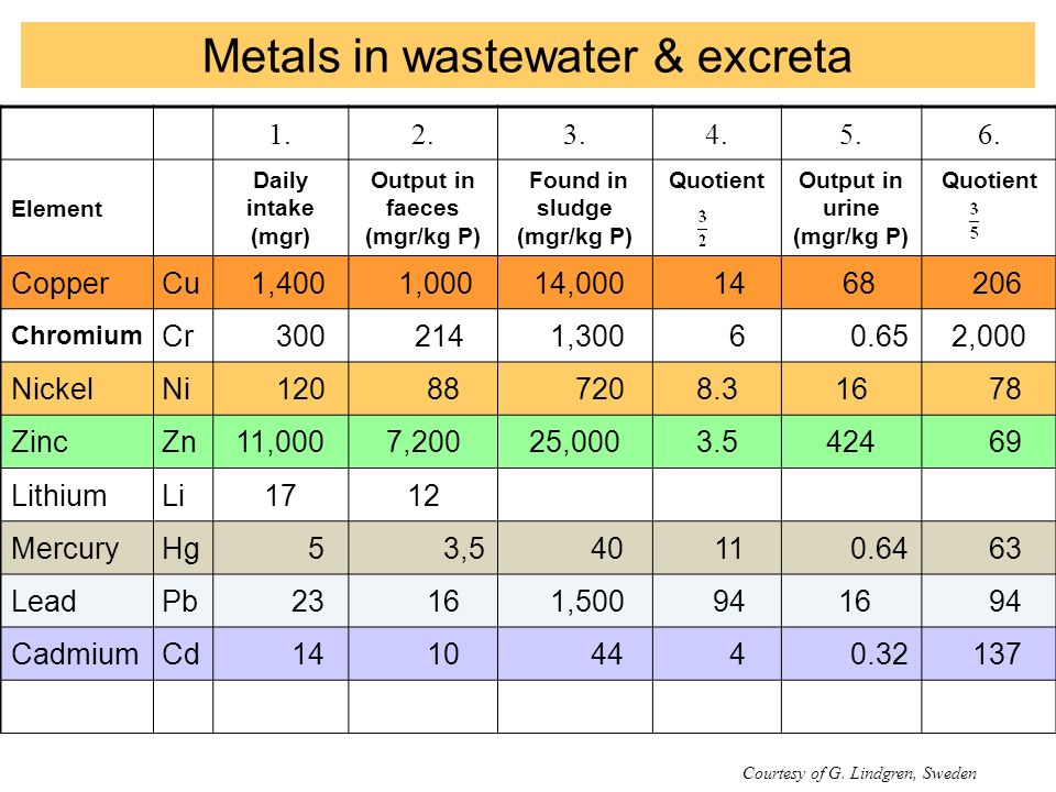 Metals in wastewater & excreta 1.2.3.4.5.6.