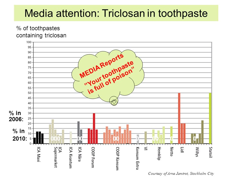 Media attention: Triclosan in toothpaste MEDIA Reports Your toothpaste is full of poison % in 2010: 000 00 00 0 00 0 0 % in 2006: Courtesy of Arne Jamtrot, Stockholm City % of toothpastes containing triclosan