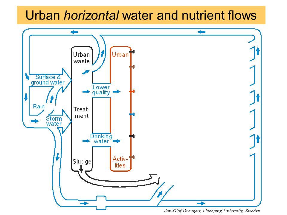 Rain Urban horizontal water and nutrient flows Jan-Olof Drangert, Linköping University, Sweden