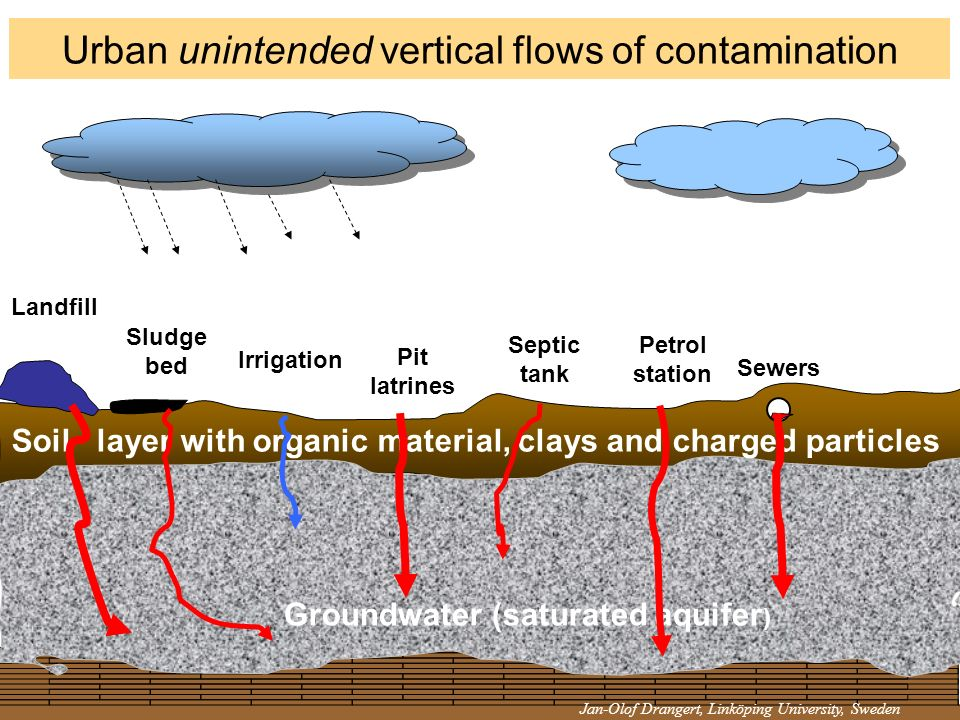 Urban unintended vertical flows of contamination Landfill Groundwater (saturated aquifer ) Sludge bed Soil layer with organic material, clays and char