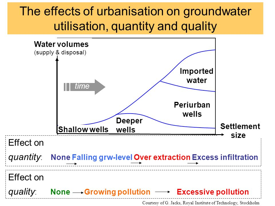 Water volumes (supply & disposal) Shallow wells Deeper wells Periurban wells Imported water Effect on quantity : None Falling grw-level Over extractio