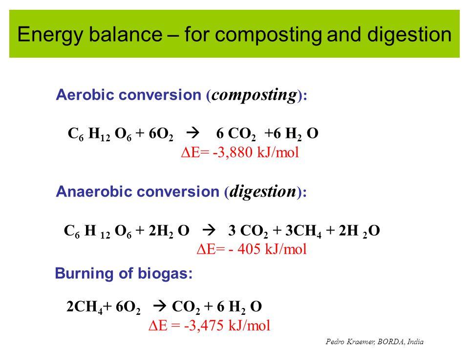 Energy balance – for composting and digestion Aerobic conversion ( composting ): C 6 H 12 O 6 + 6O 2 6 CO 2 +6 H 2 O E= -3,880 kJ/mol Anaerobic conver
