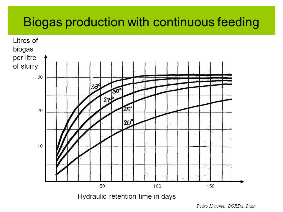 Biogas production with continuous feeding Hydraulic retention time in days Litres of biogas per litre of slurry Pedro Kraemer, BORDA, India 10 20 30 5