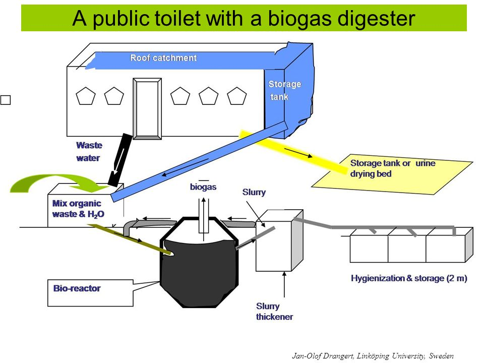 A public toilet with a biogas digester Jan-Olof Drangert, Linköping University, Sweden