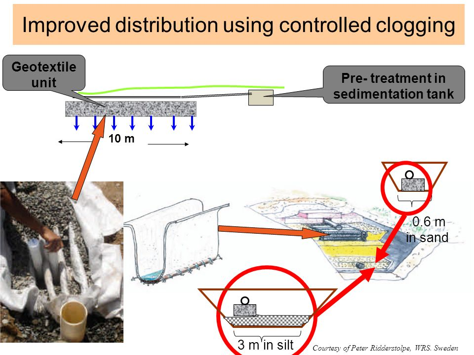 Improved distribution using controlled clogging Geotextile unit Pre- treatment in sedimentation tank 0.6 m in sand 3 m in silt 10 m Courtesy of Peter