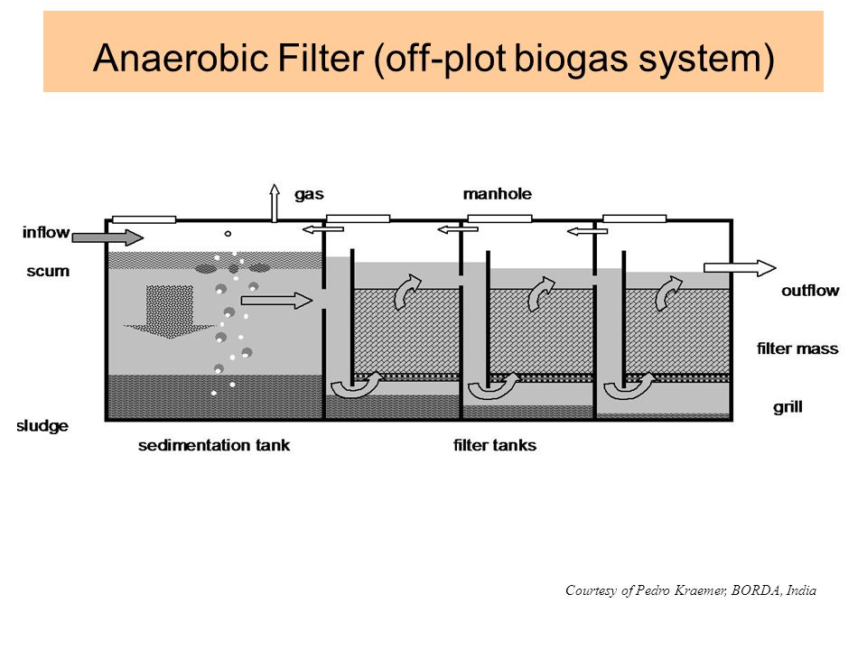 Anaerobic Filter (off-plot biogas system) Courtesy of Pedro Kraemer, BORDA, India