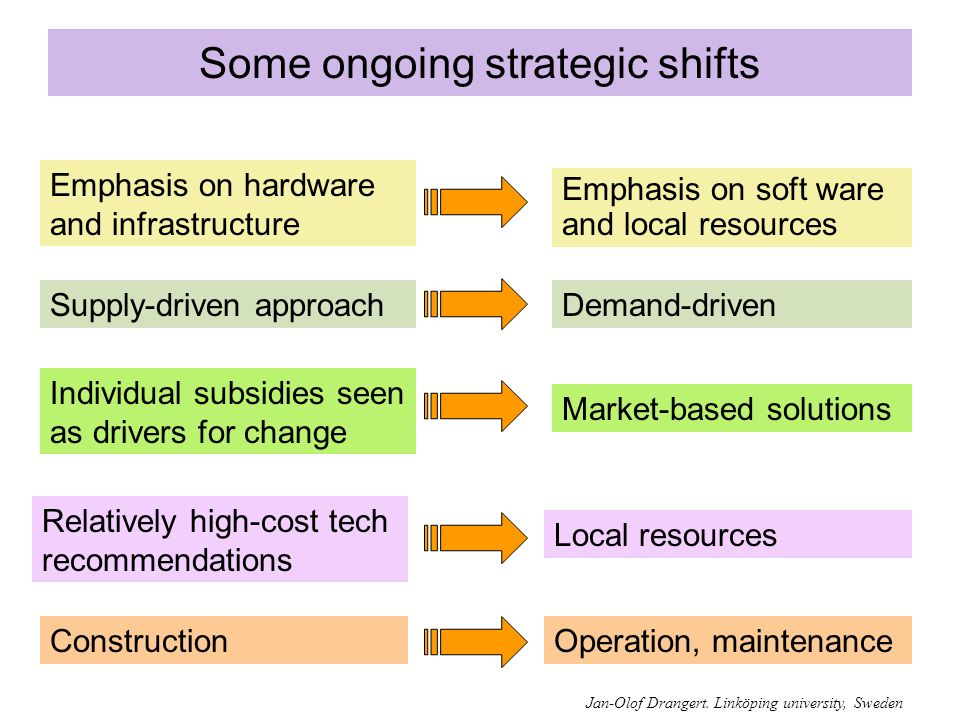 Some ongoing strategic shifts Operation, maintenance Emphasis on hardware and infrastructure Emphasis on soft ware and local resources Demand-drivenSupply-driven approach Individual subsidies seen as drivers for change Market-based solutions Relatively high-cost tech recommendations Construction Local resources Jan-Olof Drangert.