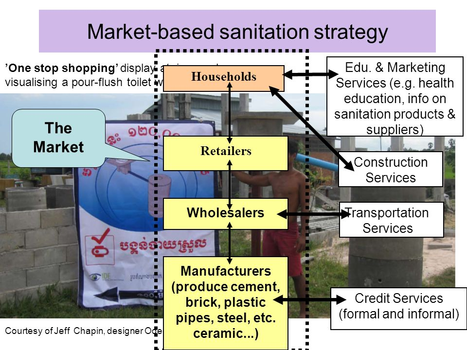 Market-based sanitation strategy One stop shopping display at ring producer: visualising a pour-flush toilet with a septic tank Courtesy of Jeff Chapin, designer Odeo, USA Households Retailers Wholesalers Manufacturers (produce cement, brick, plastic pipes, steel, etc.