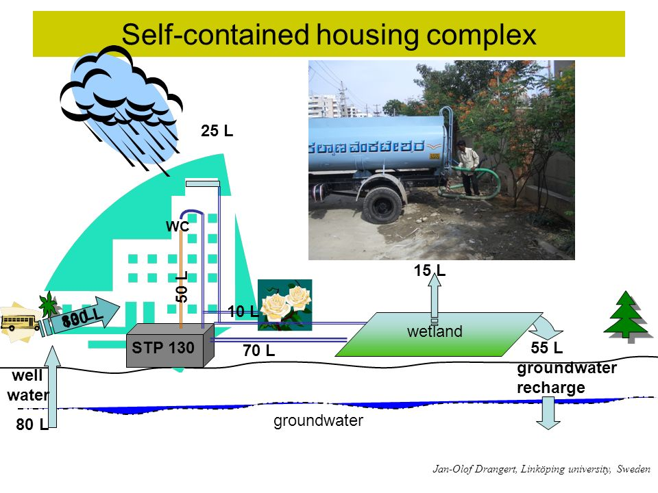 Self-contained housing complex WC STP 130 130 L 55 L groundwater recharge wetland groundwater well water 80 L Jan-Olof Drangert, Linköping university, Sweden 50 L 80 L 10 L 70 L 25 L 15 L