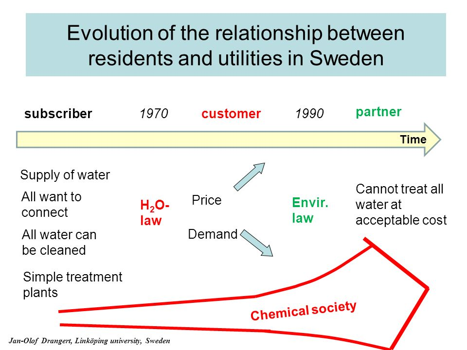 Evolution of the relationship between residents and utilities in Sweden 19701990 subscribercustomer Supply of water All water can be cleaned All want