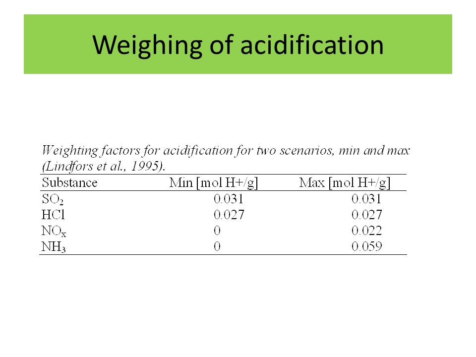 Weighing of acidification