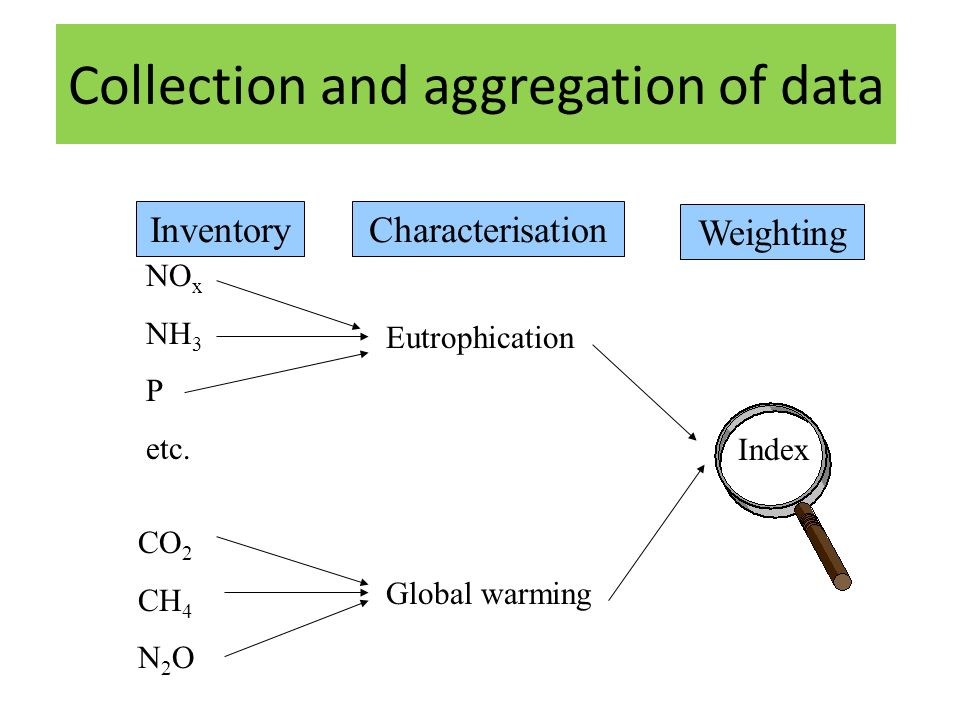 TitleTitle Collection and aggregation of data NO x NH 3 P etc.