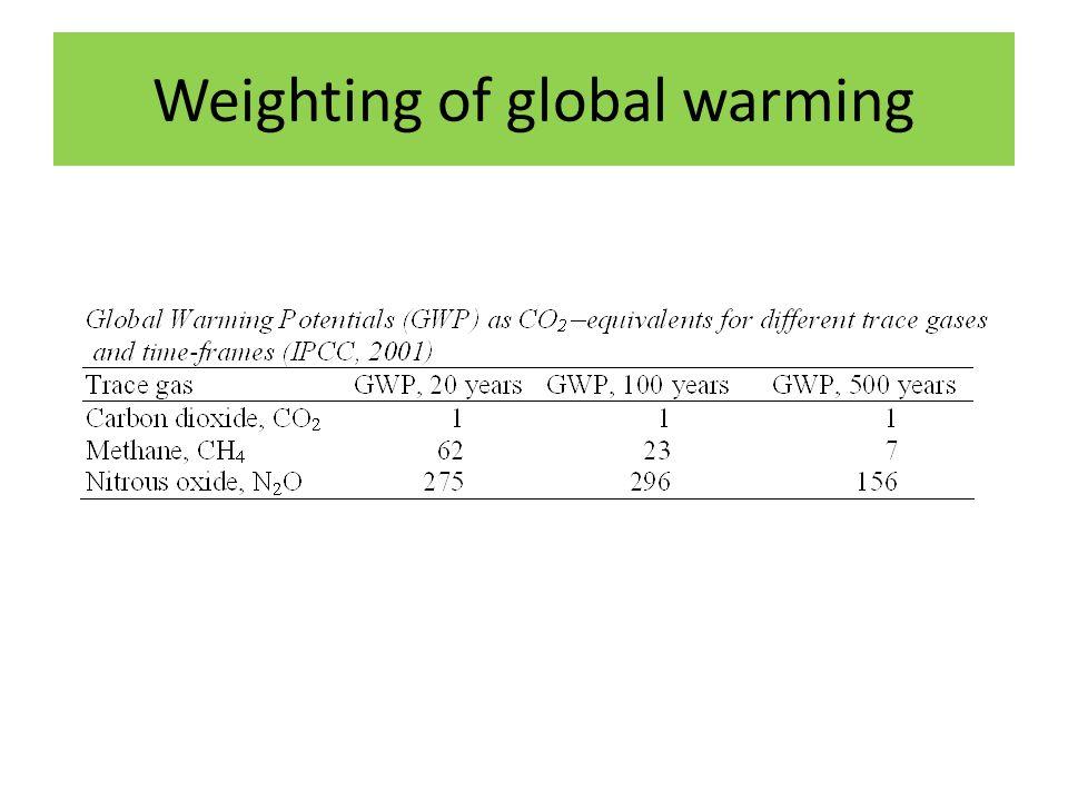 Weighting of global warming