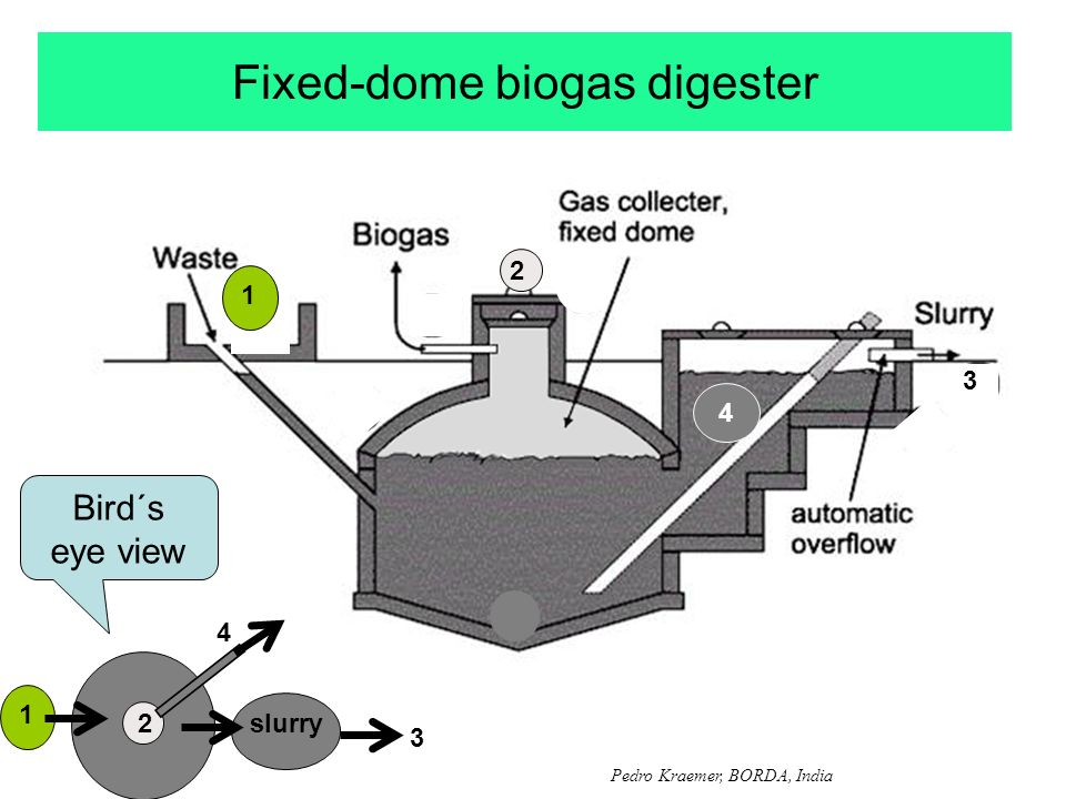 Fixed-dome biogas digester Pedro Kraemer, BORDA, India 2 1 4 slurry 3 Bird´s eye view 1 2 3 4