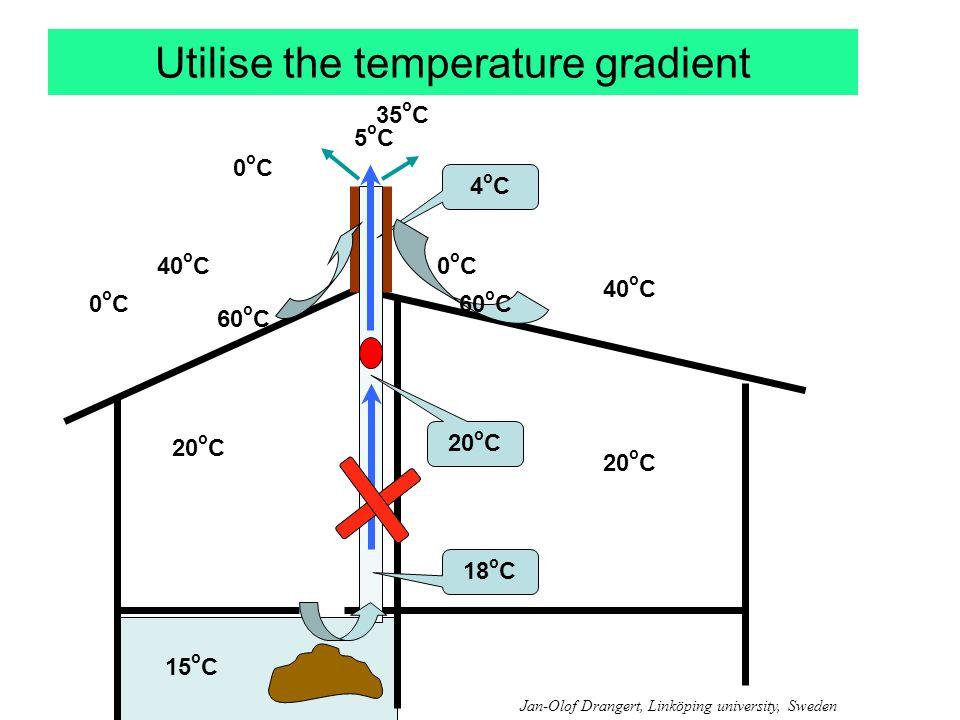 Utilise the temperature gradient 5oC5oC 0oC0oC 15 o C 20 o C 4oC4oC 18 o C 35 o C 40 o C 0oC0oC 0oC0oC 60 o C Jan-Olof Drangert, Linköping university, Sweden