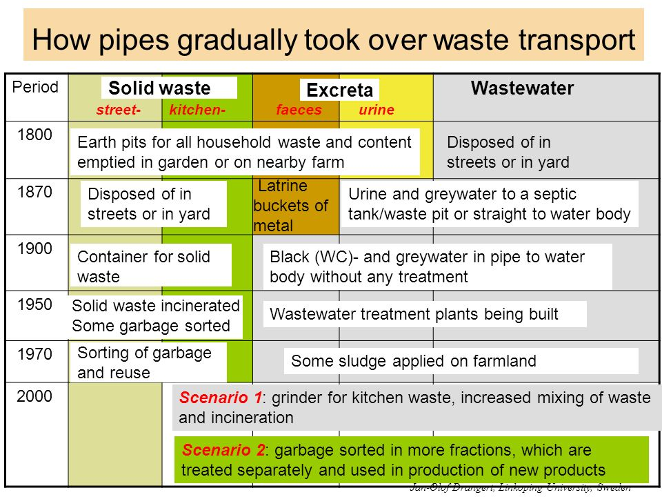 How pipes gradually took over waste transport Period Solid street- waste kitchen- faeces urine Wastewater 1800 1870 1900 1950 1970 2000 Earth pits for