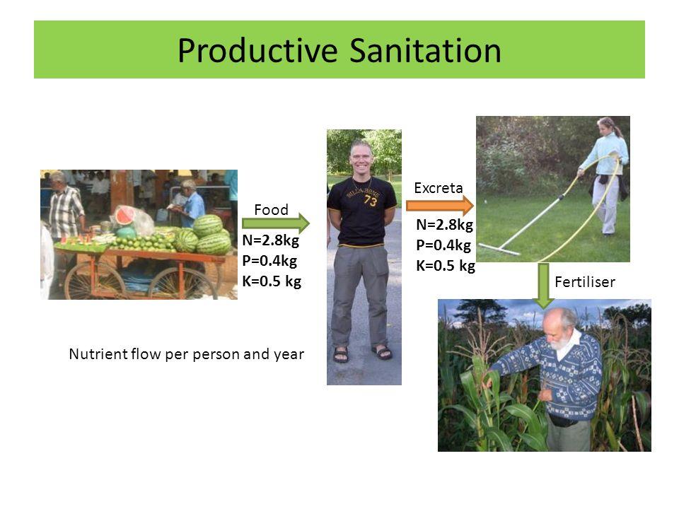 Productive Sanitation N=2.8kg P=0.4kg K=0.5 kg Nutrient flow per person and year Food Excreta Fertiliser