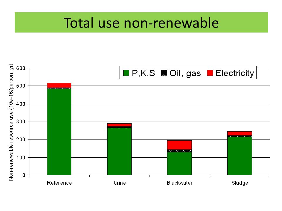 Total use non-renewable