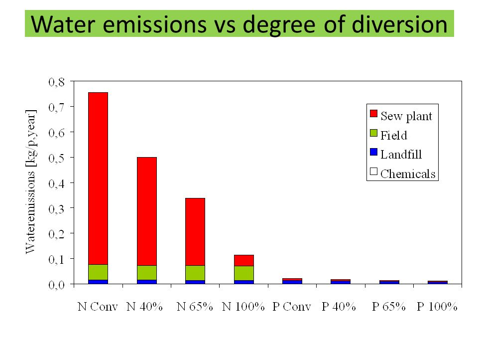 Water emissions vs degree of diversion