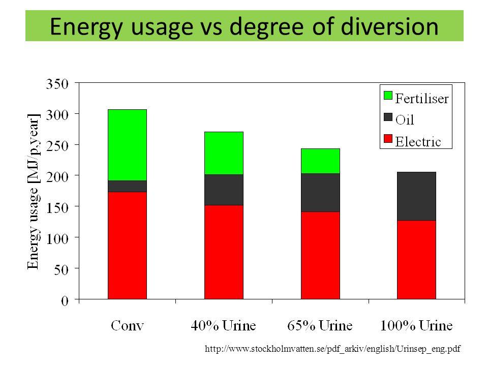 Energy usage vs degree of diversion http://www.stockholmvatten.se/pdf_arkiv/english/Urinsep_eng.pdf