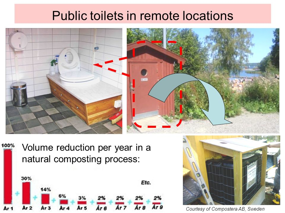 Public toilets in remote locations Volume reduction per year in a natural composting process: Courtesy of Compostera AB, Sweden