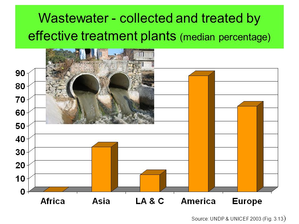 new Wastewater - collected and treated by effective treatment plants (median percentage) Source: UNDP & UNICEF 2003 (Fig.