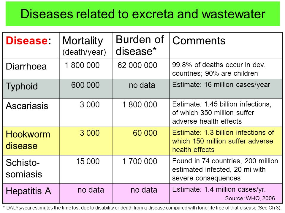 Diseases related to excreta and wastewater Disease:Mortality (death/year) Burden of disease* Comments Diarrhoea 1 800 000 62 000 000 99.8% of deaths occur in dev.