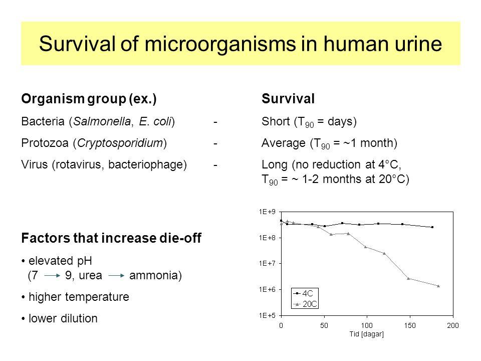Organism group (ex.)Survival Bacteria (Salmonella, E.