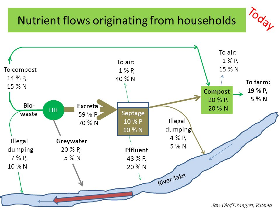 Nutrient flows originating from households Today HH Excreta 59 % P, 70 % N Effluent 48 % P, 20 % N Septage 10 % P 10 % N To air: 1 % P, 40 % N Illegal dumping 4 % P, 5 % N River/lake To farm: 19 % P, 5 % N Bio- waste Illegal dumping 7 % P, 10 % N To compost 14 % P, 15 % N Greywater 20 % P, 5 % N Compost 20 % P, 20 % N To air: 1 % P, 15 % N Jan-Olof Drangert, Vatema