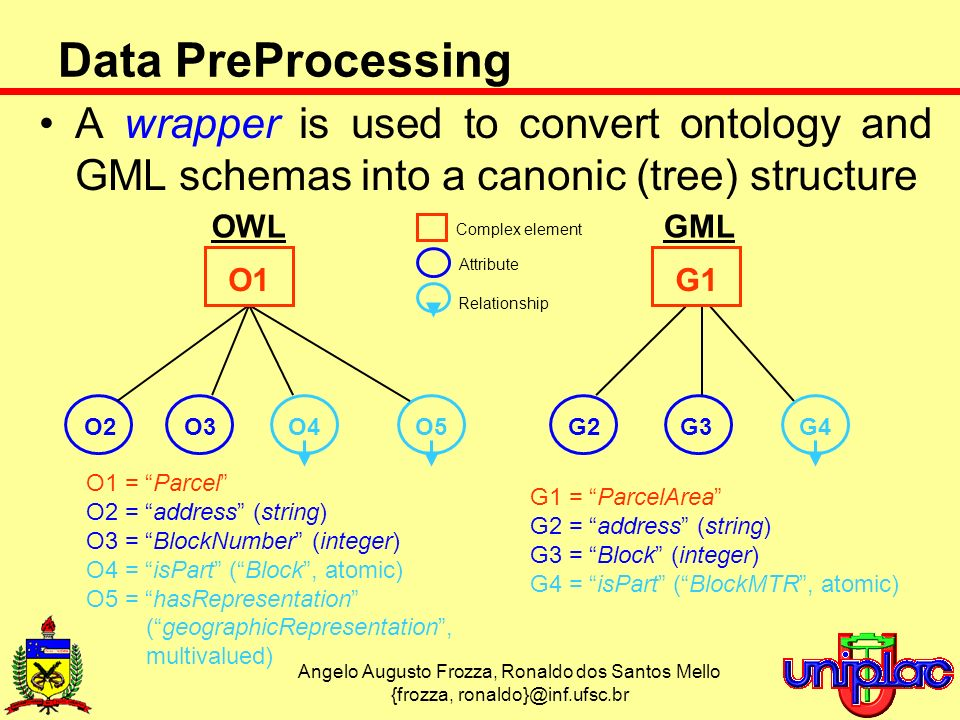 Angelo Augusto Frozza, Ronaldo dos Santos Mello {frozza, ronaldo}@inf.ufsc.br Data PreProcessing A wrapper is used to convert ontology and GML schemas into a canonic (tree) structure O1 = Parcel O2 = address (string) O3 = BlockNumber (integer) O4 = isPart (Block, atomic) O5 = hasRepresentation (geographicRepresentation, multivalued) G1 = ParcelArea G2 = address (string) G3 = Block (integer) G4 = isPart (BlockMTR, atomic) OWLGML O4O5G4 Relationship O2O3G2G3 Attribute O1G1 Complex element