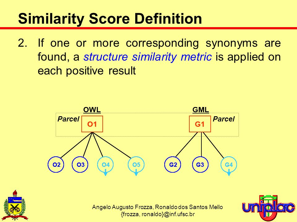 Angelo Augusto Frozza, Ronaldo dos Santos Mello {frozza, ronaldo}@inf.ufsc.br Similarity Score Definition 2.If one or more corresponding synonyms are found, a structure similarity metric is applied on each positive result OWLGML O4O5G4O2O3G2G3 O1G1 OWLGML O4O5G4O4O5G4O2O3G2G3O2O3G2G3 O1G1O1G1 Parcel