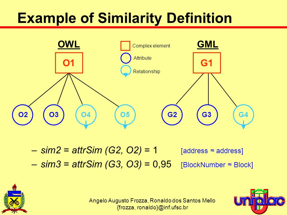 Angelo Augusto Frozza, Ronaldo dos Santos Mello {frozza, –sim2 = attrSim (G2, O2) = 1 [address address] –sim3 = attrSim (G3, O3) = 0,95 [BlockNumber Block] Example of Similarity Definition OWLGML O4O5G4 Relationship O2O3G2G3 Attribute O1G1 Complex element