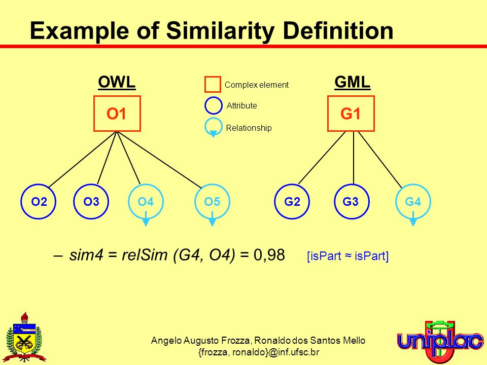 Angelo Augusto Frozza, Ronaldo dos Santos Mello {frozza, ronaldo}@inf.ufsc.br –sim4 = relSim (G4, O4) = 0,98 [isPart isPart] Example of Similarity Definition OWLGML O4O5G4 Relationship O2O3G2G3 Attribute O1G1 Complex element
