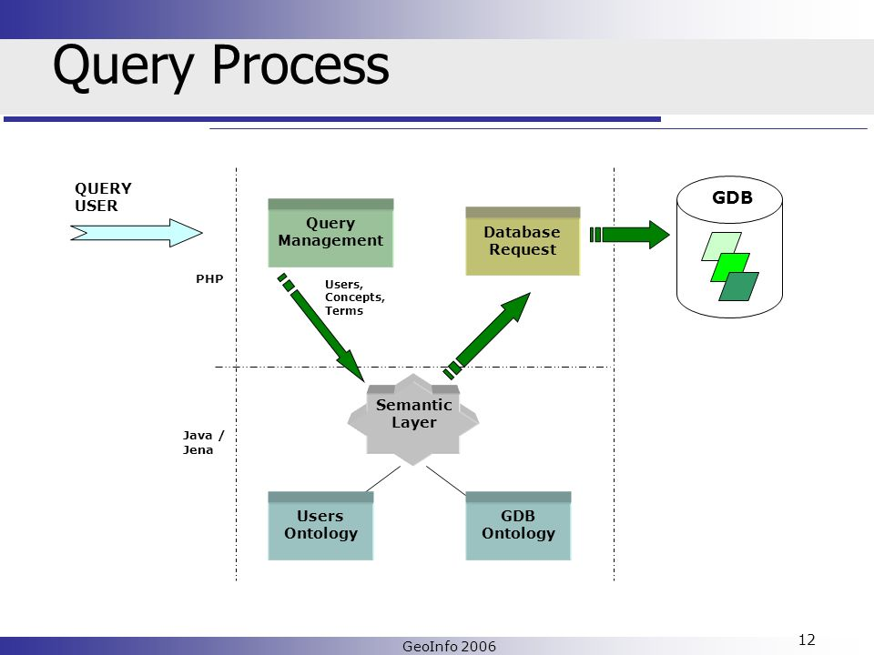 GeoInfo 2006 12 Query Process QUERY USER PHP Java / Jena Query Management Users, Concepts, Terms Database Request Users Ontology GDB Ontology GDB Semantic Layer