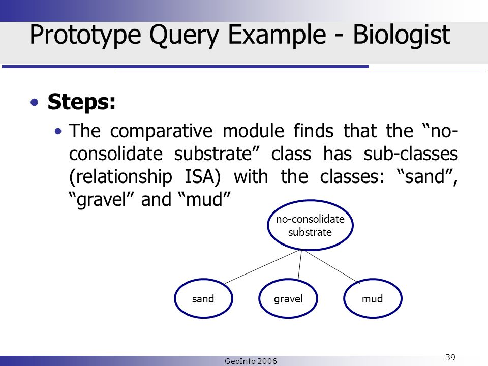 GeoInfo 2006 39 Prototype Query Example - Biologist Steps: The comparative module finds that the no- consolidate substrate class has sub-classes (relationship ISA) with the classes: sand, gravel and mud no-consolidate substrate sandgravelmud