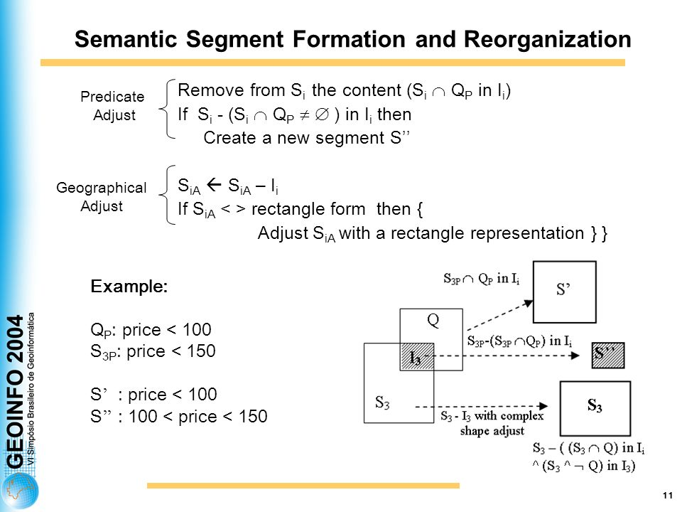 11 Semantic Segment Formation and Reorganization Remove from S i the content (S i Q P in I i ) If S i - (S i Q P ) in I i then Create a new segment S S iA S iA – I i If S iA rectangle form then { Adjust S iA with a rectangle representation } } Predicate Adjust Geographical Adjust Example: Q P : price < 100 S 3P : price < 150 S : price < 100 S : 100 < price < 150