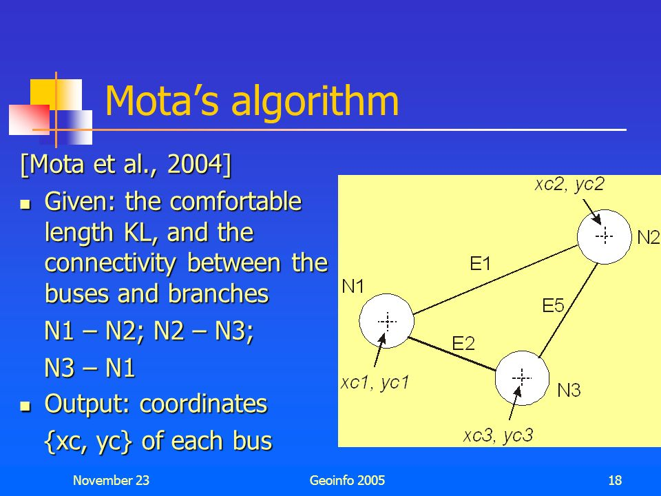 November 23Geoinfo 200517 Objective General context: to provide an algorithm for generating readable one-line diagrams from connectivity information G