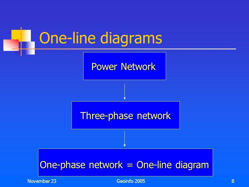 November 23Geoinfo 20058 One-line diagrams Power Network Three-phase network One-phase network = One-line diagram