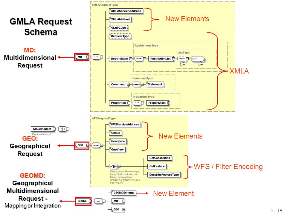 12 - 19 GMLA Request Schema XMLA WFS / Filter Encoding New Elements New Element MD: Multidimensional Request GEO: Geographical Request GEOMD: Geographical Multidimensional Request - Mapping or Integration