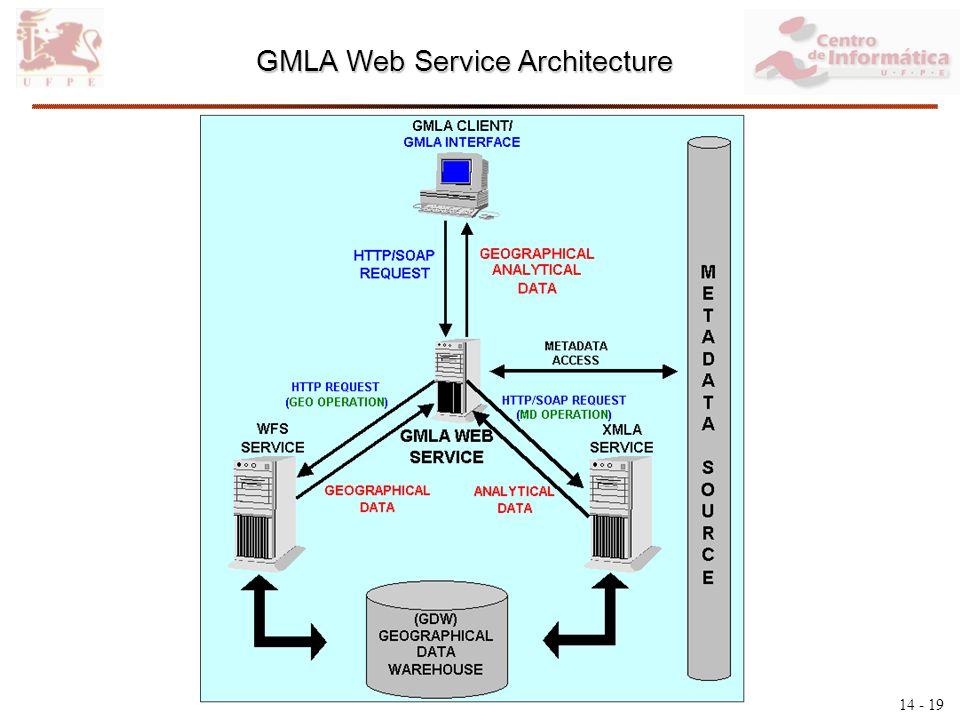 14 - 19 GMLA Web Service Architecture
