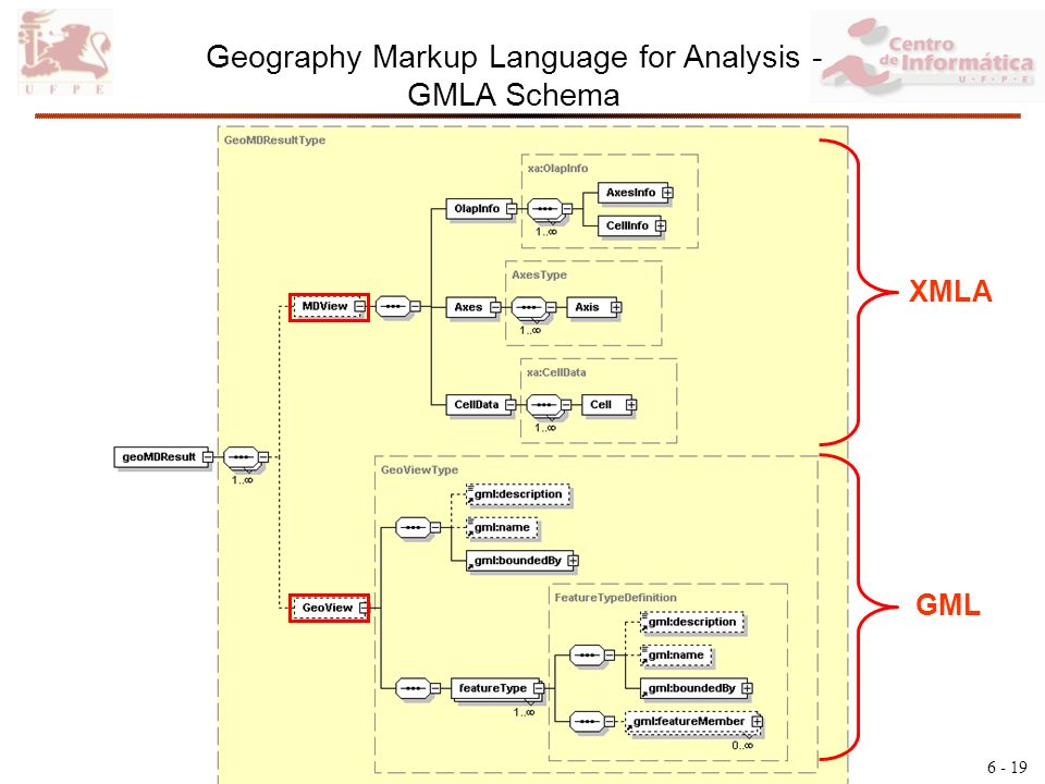 6 - 19 Geography Markup Language for Analysis - GMLA Schema XMLA GML