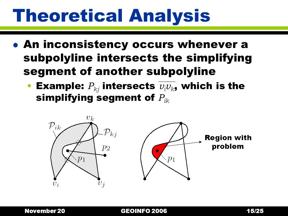 November 20GEOINFO 200615/25 Theoretical Analysis l An inconsistency occurs whenever a subpolyline intersects the simplifying segment of another subpolyline Example: P kj intersects v i v k, which is the simplifying segment of P ik Region with problem
